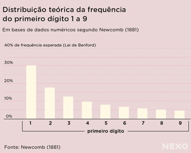Gráfico de colunas brancas sobre distribuição teórica da frequência do primeiro dígito 1 a 9