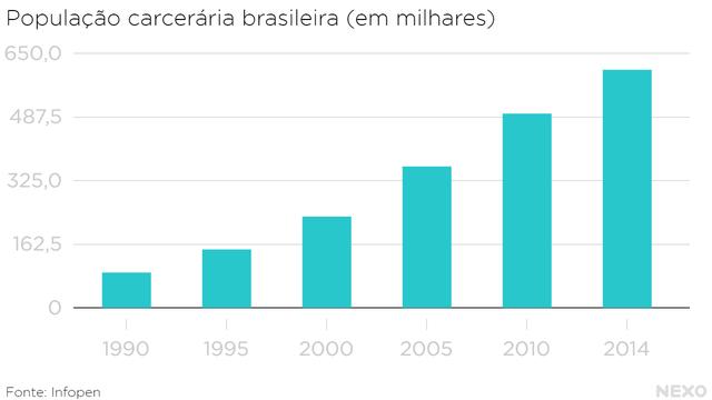 População carcerária no Brasil, em milhares