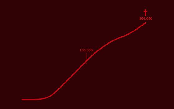 A atitude do Brasil diante de 200 mil mortes pela covid-19