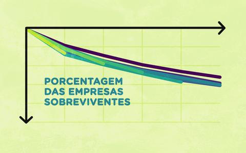 Por quanto tempo as empresas sobrevivem no Brasil