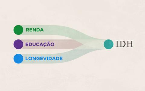 O que é o IDH e qual é a posição do Brasil em relação ao mundo
