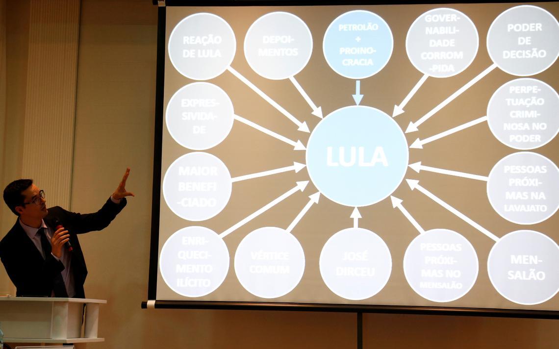 Em pé e com microfone na mão, Dallagnol fala, gesticula e olha em direção a um painel com um slide. Na tela, o nome de Lula está ao centro e vários termos estão conectados ao nome, como