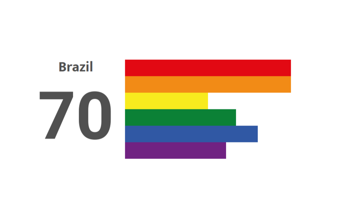 Destination Pride Brasil