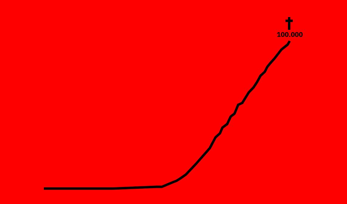 Em fundo vermelho, uma linha preta traçada mostra a ascensão do número de mortos por covid-19 no Brasil. No final da linha, uma cruz preta e o número 100.000.