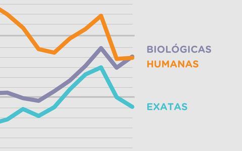 Número de candidatos de biológicas supera o de humanas na Fuvest