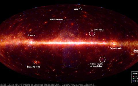 Panorama do Universo extremo