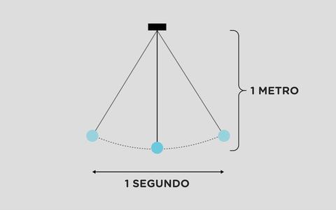 Como se determina o tamanho exato de um metro