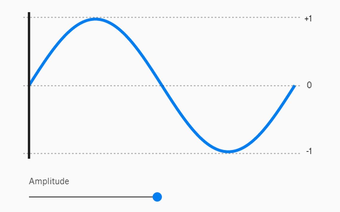Representação visual de ondas sonoras usadas em aula on-line sobre o tema