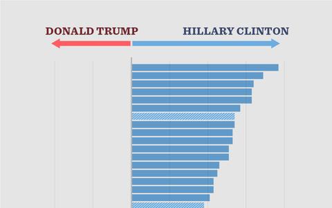 Quem venceria nos EUA se eleitores fossem de outros países