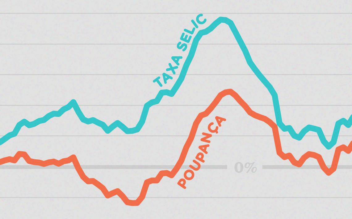 Rendimentos reais acumulados em 12 meses: Selic e poupança. Curvas semelhantes, mas Selic sempre positiva. Poupança negativa em 2015 inteiro e boa parte de 2016. Há também momento negativo em 2019.