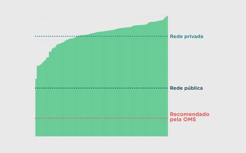 As taxas de cesáreas dos planos de saúde no Brasil