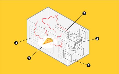 Como funciona um forno de micro-ondas