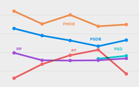 O desempenho dos partidos na disputa pelas prefeituras
