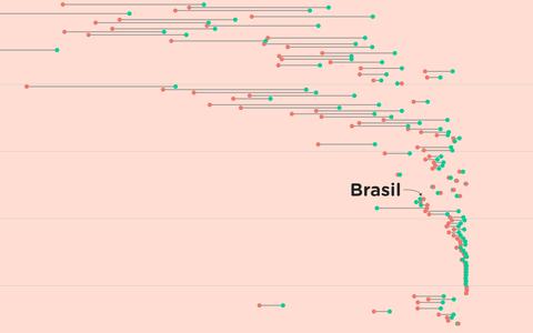 A disparidade na alfabetização entre homens e mulheres