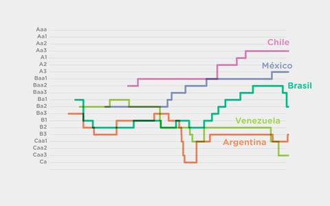 Qual é o risco de investir em países da América Latina e nas economias emergentes