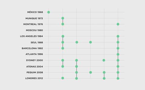 Quais modalidades olímpicas com mais casos de doping