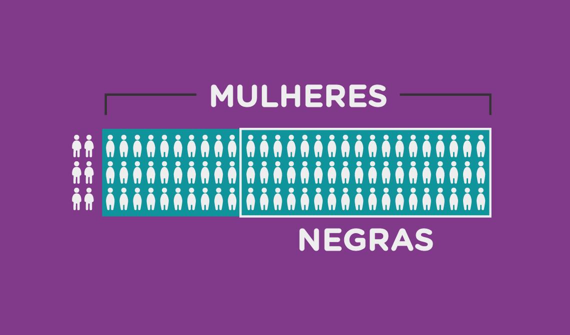 Ilustração que mostra a proporção de empregadas domésticas negras no Brasil atualmente