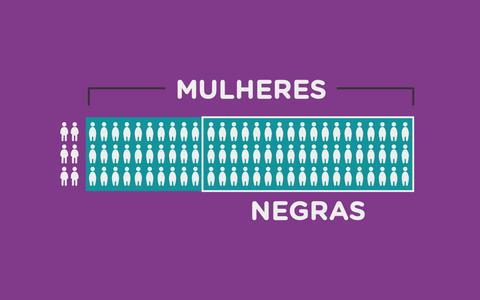 O perfil das trabalhadoras domésticas no Brasil