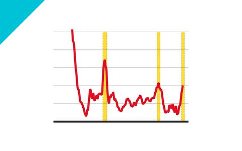 Inflação de setembro é a mais alta para o mês em 27 anos