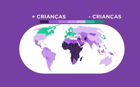 A proporção de crianças, adultos e idosos nos países
