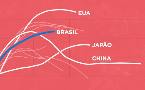 Covid-19: a evolução dos casos e das mortes em diferentes países