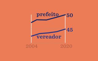 gráfico de linhas mostrando a diferença de idade entre os candidatos em 2004 e 2020
