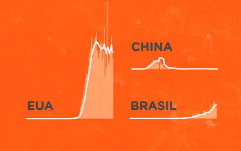 Os novos casos de covid-19 nos países mais afetados pela pandemia