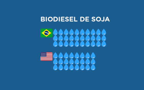 A pegada hídrica dos biocombustíveis no Brasil e no mundo