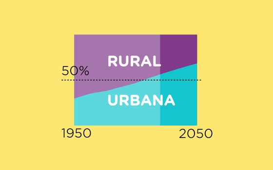 A população rural e urbana no mundo, segundo a ONU