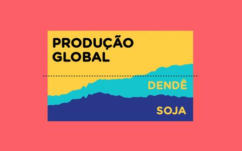 A produção e o consumo de óleos culinários no mundo