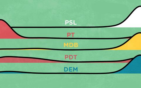 A proximidade dos partidos com o governo Bolsonaro
