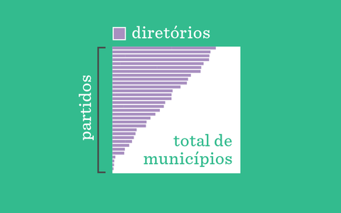 O número de diretórios municipais dos partidos em 2020