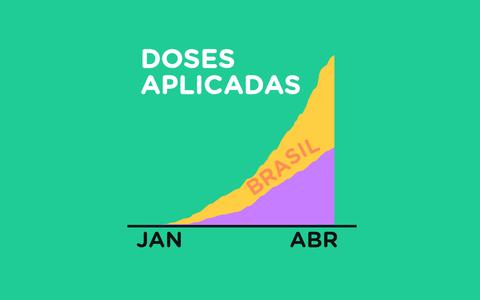 O ritmo da vacinação contra covid-19 na América do Sul