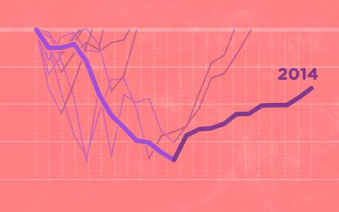 A retomada da economia brasileira comparada às de crises anteriores