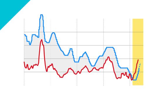 Taxa básica de juros vai a 6,25% com 5º aumento consecutivo