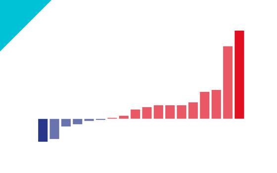 Real é a moeda do G20 que mais perdeu valor no 2º semestre