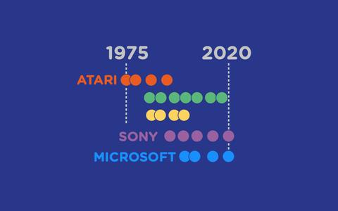As gerações de videogames: do Atari aos atuais consoles