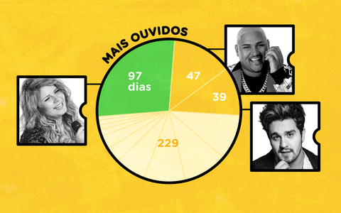 As músicas mais ouvidas do Spotify no Brasil em 2019