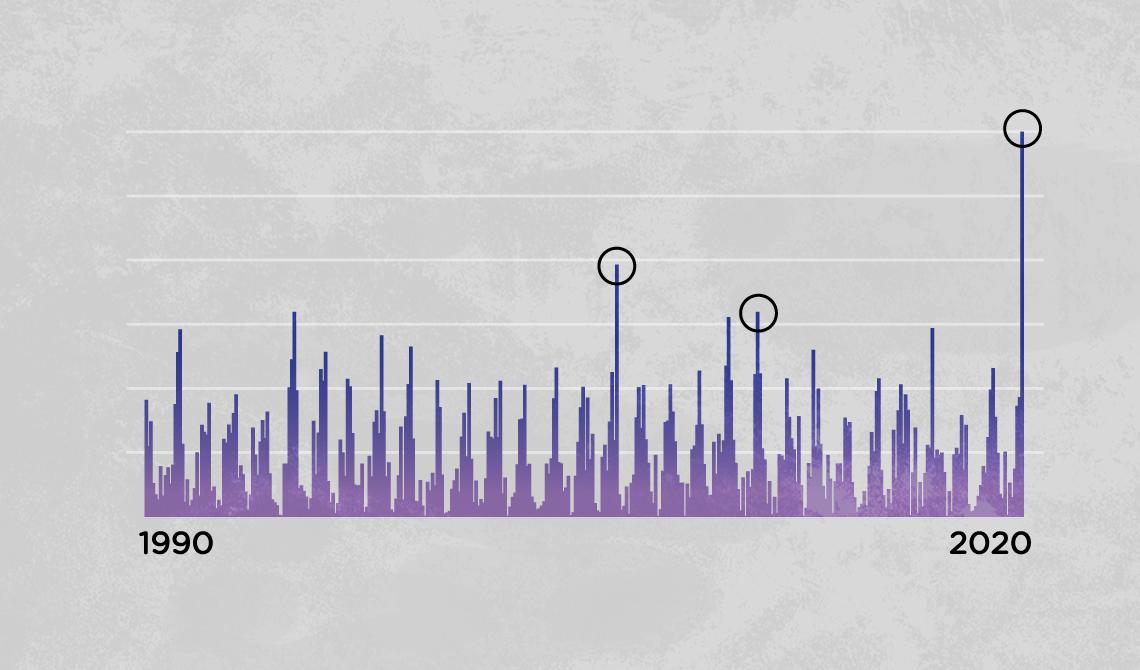 Gráfico de barras ilustrativo do volume de chuvas mês a mês de uma principais capitais brasileiras. Na imagem há três destaques para os maiores picos na série.