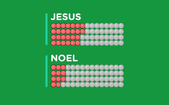 As palavras mais comuns nas canções natalinas