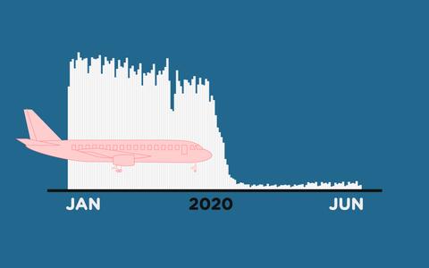 Os números do tráfego aéreo no Brasil antes e durante a pandemia