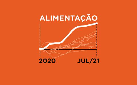A inflação dos preços ao consumidor no Brasil desde 2020