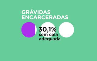 Em um fundo verde, temos a representação do total de grávidas encarceradas em celas adequadas, 30,1% estão sem celas adequadas
