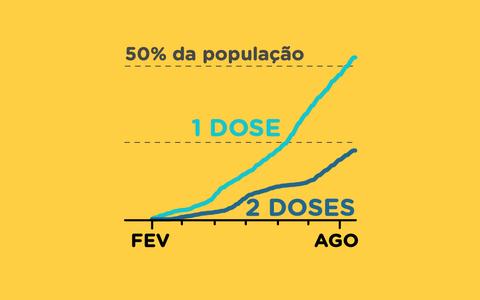 O ritmo da vacinação contra a covid-19 no Brasil