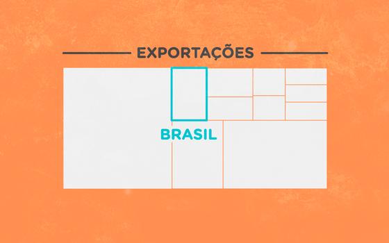Comércio global de alimentos: seus números e quem são os atores no Brasil
