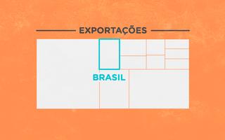Gráfico ilustrativo das exportações de alimentos no mundo, no formato de blocos, há um destaque para o Brasil que representa cerca de 6% das exportações.  Dados de 2016.