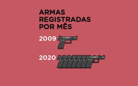 O aumento dos registros de armas no Brasil com Bolsonaro