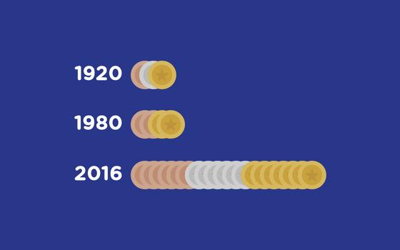 O histórico de medalhas do Brasil em Olimpíadas