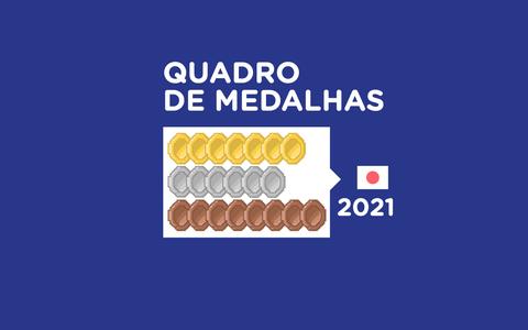 O desempenho do Brasil em Tóquio e nas edições anteriores