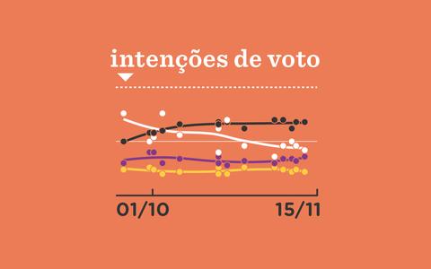 O desempenho dos prefeitos que buscam reeleição nas capitais